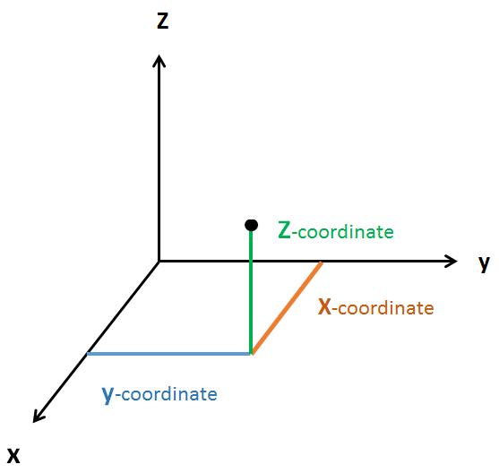 Figure 1. 3-D perception